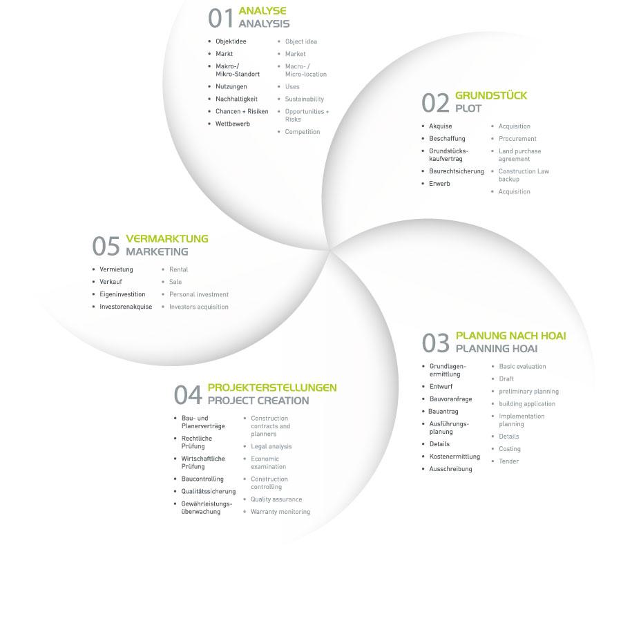 Faktoren der Projektentwicklung